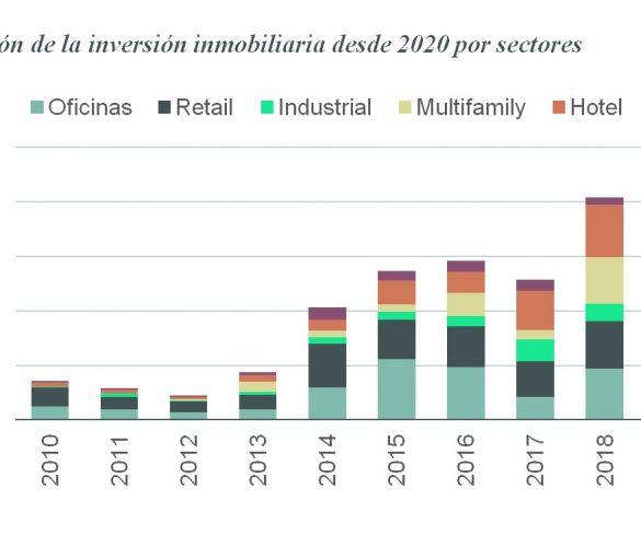 El sector hotelero español acumula 1.869 M € de inversión en 2021